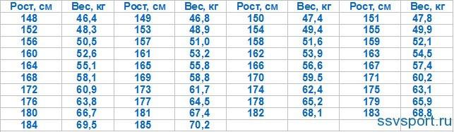 Таблица — рост, вес, возраст для женщин