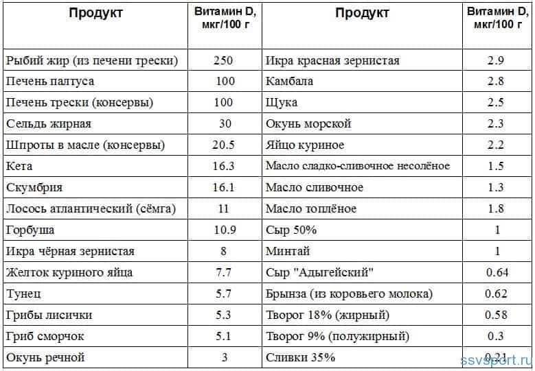 В каких продуктах витамин Д таблица