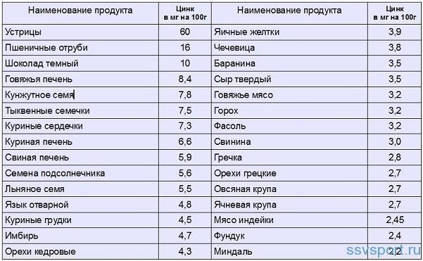 Продукты содержащие цинк в большом количестве таблица