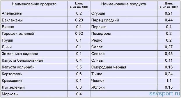 Содержание цинка в продуктах питания - таблица