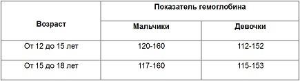 норма гемоглобина у детей от 12 до 18 лет